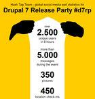 Screenshot Drupal 7 Release Party Report