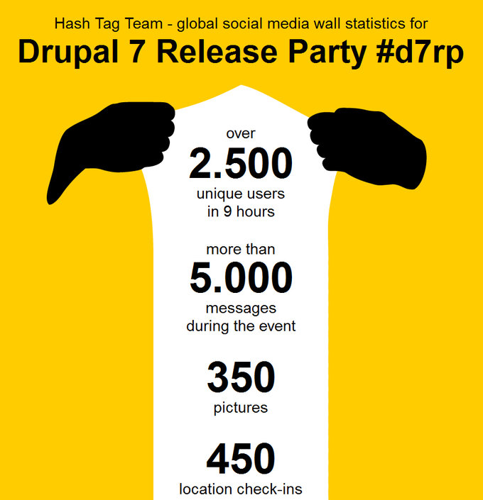 Screenshot Drupal 7 Release Party Report