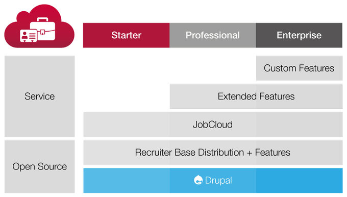 Epiqo Jobcloud overview of jobportal features